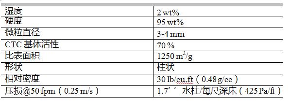 活性炭过滤器的选用及气体净化选那种活性炭适用?